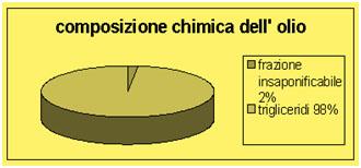 composizione chimica olio