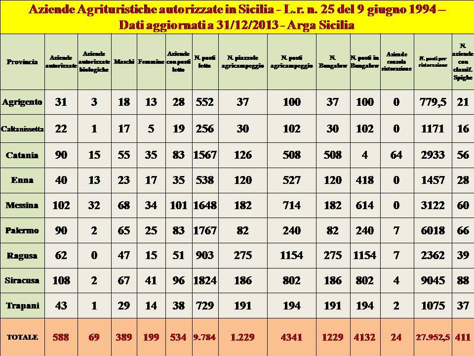 Dati agriturismo Sicilia 2014